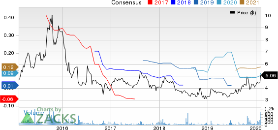 Sharps Compliance Corp Price and Consensus
