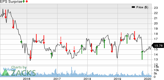 Covanta Holding Corporation Price and EPS Surprise