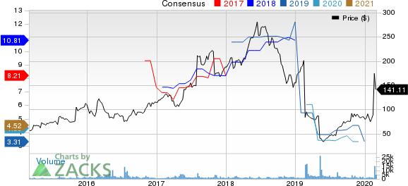 Stamps.com Inc. Price and Consensus