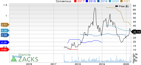 ShotSpotter Inc. Price and Consensus