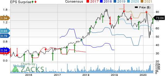 GoDaddy Inc Price, Consensus and EPS Surprise