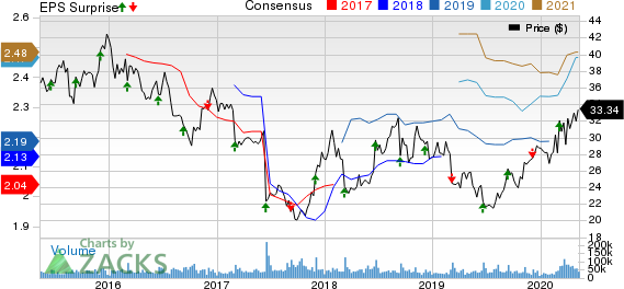 The Kroger Co Price, Consensus and EPS Surprise