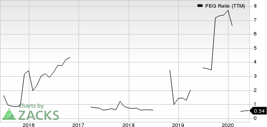 Norsk Hydro ASA PEG Ratio (TTM)