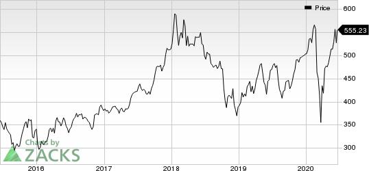 BlackRock, Inc. Price