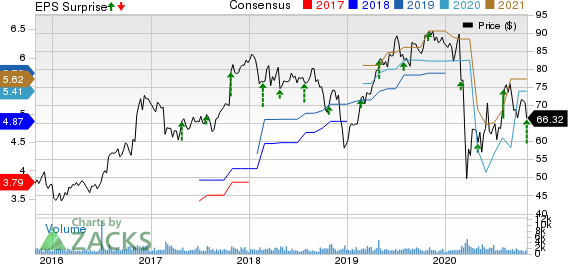 EMCOR Group, Inc. Price, Consensus and EPS Surprise