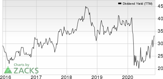 Northrim BanCorp Inc Dividend Yield (TTM)