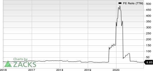 Clearwater Paper Corporation PE Ratio (TTM)