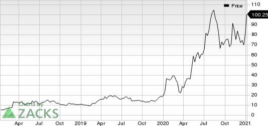 ACM Research, Inc. Price