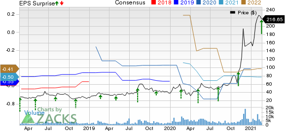 Appian Corporation Price, Consensus and EPS Surprise