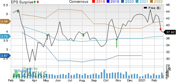 Allison Transmission Holdings, Inc. Price, Consensus and EPS Surprise