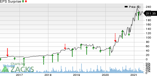Etsy, Inc. Price and EPS Surprise