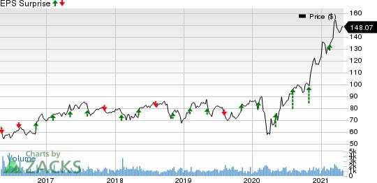 Regal Beloit Corporation Price and EPS Surprise
