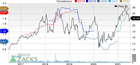 Vishay Intertechnology, Inc. Price and Consensus