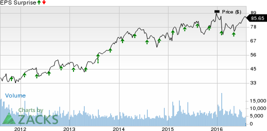 Earnings Beat at Harris Corporation (HRS) in Q4