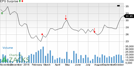 FMC Technologies (FTI) Q3 Earnings: A Surprise in Store?