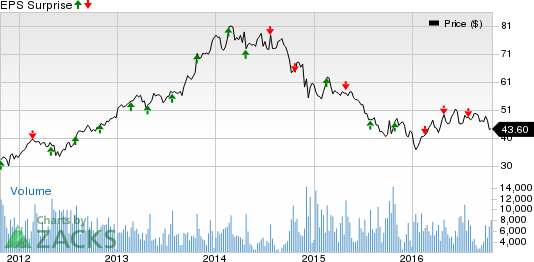 Will Flowserve (FLS) Continue Dismal Earnings Trend in Q3?