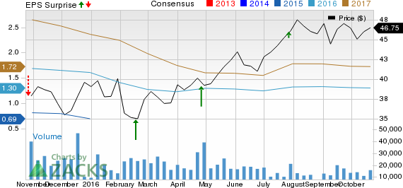 T-Mobile US (TMUS) Tops Q3 Earnings Estimates, Lifts View