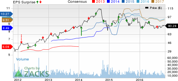 LyondellBasell (LYB) Beats on Q3 Earnings and Revenues