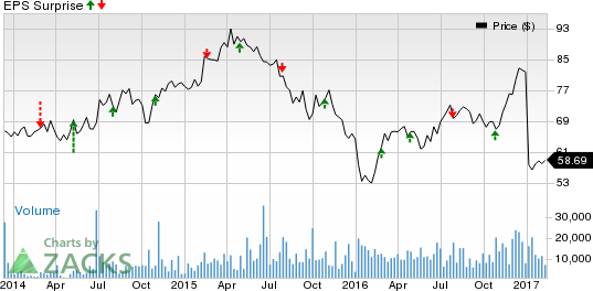 Hilton (HLT) Q4 Earnings: What's in Store for the Stock?