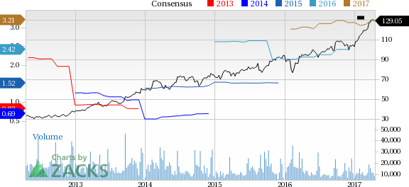 Adobe (ADBE) Up 5.5% Since Earnings Report: Can It Continue?