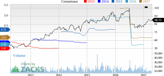 Danaher (DHR) Up 4.5% Since Earnings Report: Can It Continue?