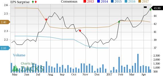 Rogers Communications (RCI) Q1 Earnings Beat, Revenues Miss