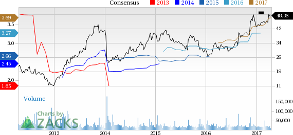 Top Ranked Income Stocks to Buy for April 19th