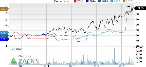 Tech Data (TECD) Down 1.6% Since Earnings Report: Can It Rebound?