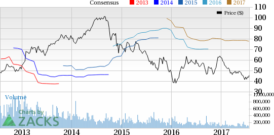Hess Corp (HES) Reports Wider-than-Expected Loss in Q2