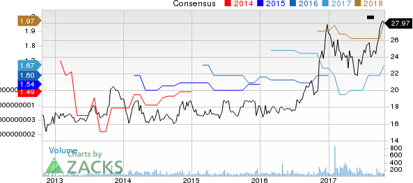 CNB Financial Corporation Price and Consensus