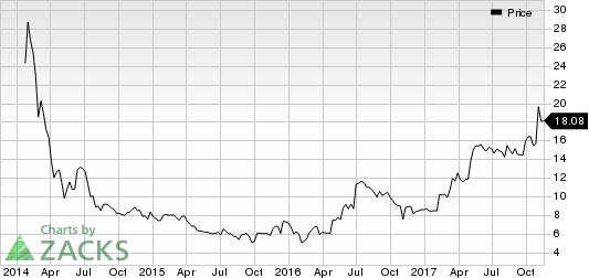 Care.com, Inc. Price