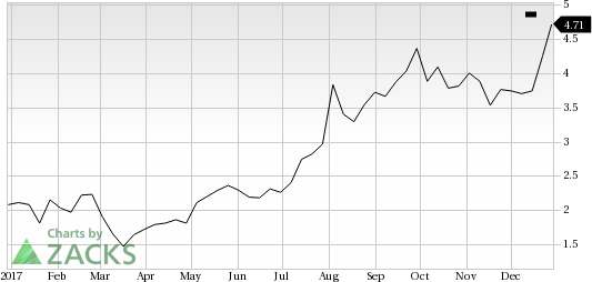 Intrepid Potash IPI Catches Eye Stock Jumps 6060% Nasdaq Interesting Ipi Quote