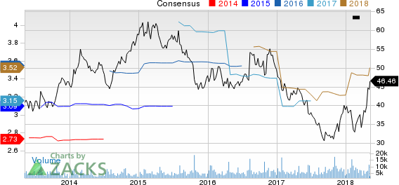 Brinker International, Inc. Price and Consensus