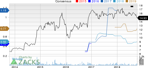 Reading International Inc Price and Consensus