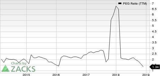Sealed Air Corporation PEG Ratio (TTM)