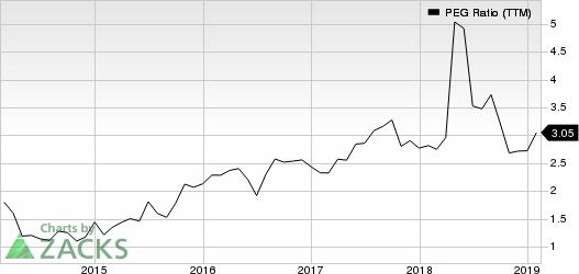 CommVault Systems, Inc. PEG Ratio (TTM)
