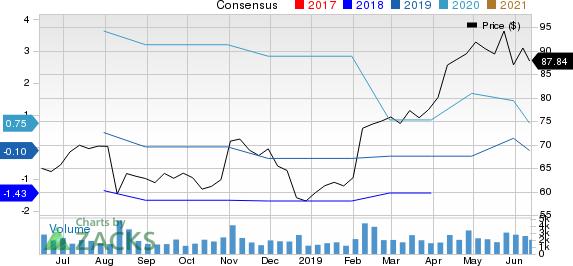 Viasat Inc. Price and Consensus