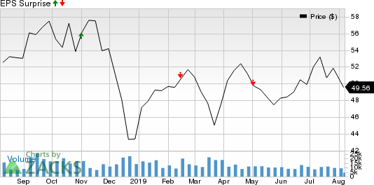 CBS Corporation Price and EPS Surprise