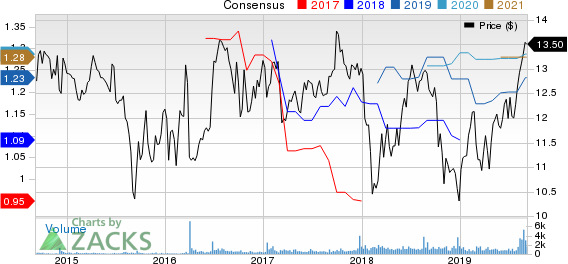 City Office REIT, Inc. Price and Consensus