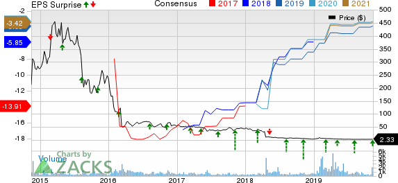 Celldex Therapeutics, Inc. Price, Consensus and EPS Surprise