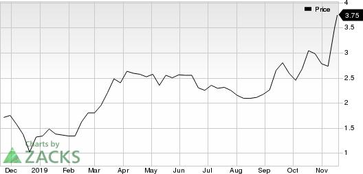 Plug Power, Inc. Price