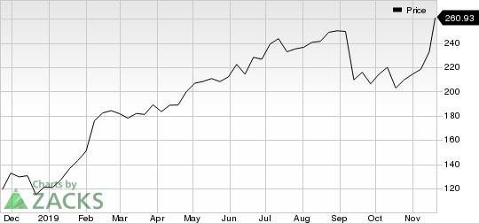 Paycom Software, Inc. Price