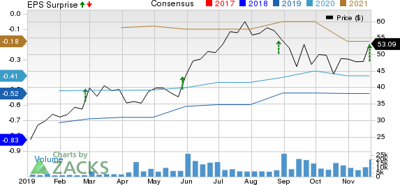 Anaplan, Inc. Price, Consensus and EPS Surprise