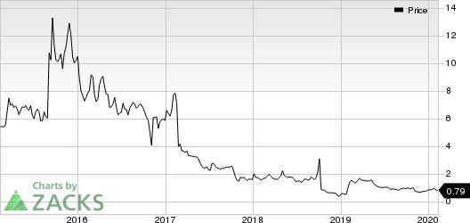 Trevena, Inc. Price