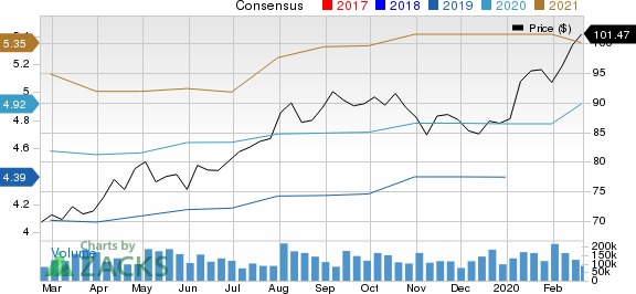 Akamai Technologies, Inc. Price and Consensus