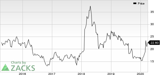 Virtu Financial, Inc. Price
