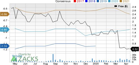 Nabriva Therapeutics AG Price and Consensus