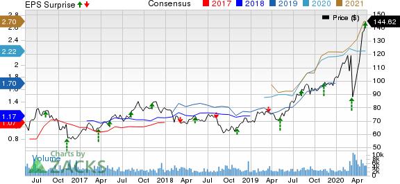 FrancoNevada Corporation Price, Consensus and EPS Surprise