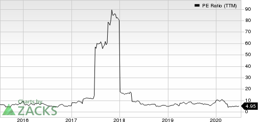 Canadian Solar Inc. PE Ratio (TTM)