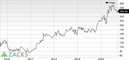 Vertex Pharmaceuticals Incorporated Price